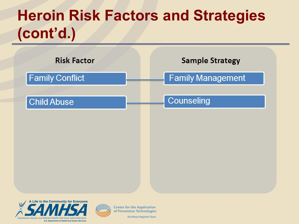 Counseling Family Management Risk Factor Sample Strategy Family Conflict Child Abuse Heroin Risk Factors and Strategies (contd.)