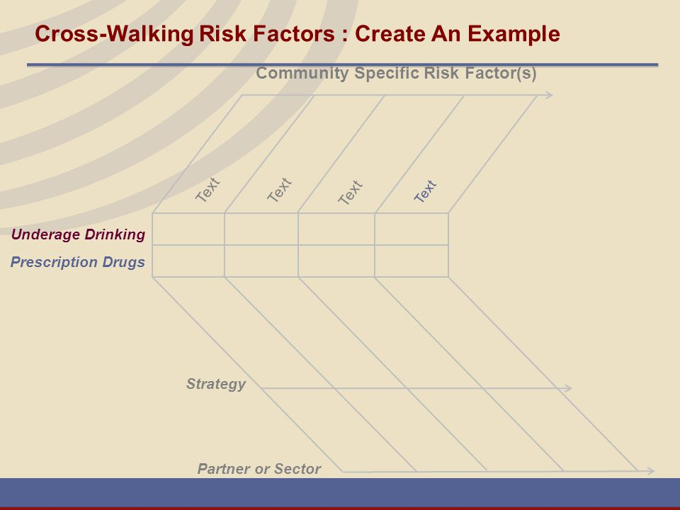 Cross-Walking Risk Factors : Create An Example Text Community Specific Risk Factor(s) Strategy Partner or Sector Underage Drinking Prescription Drugs