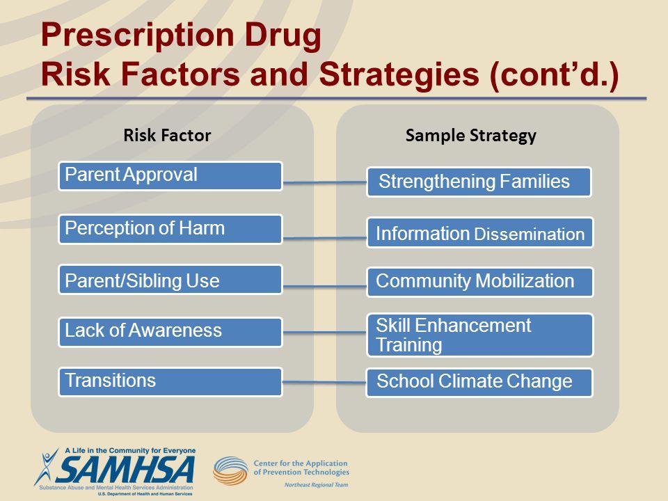 Risk Factor Sample Strategy Community Mobilization Skill Enhancement Training Information Dissemination Strengthening Families Parent Approval Parent/