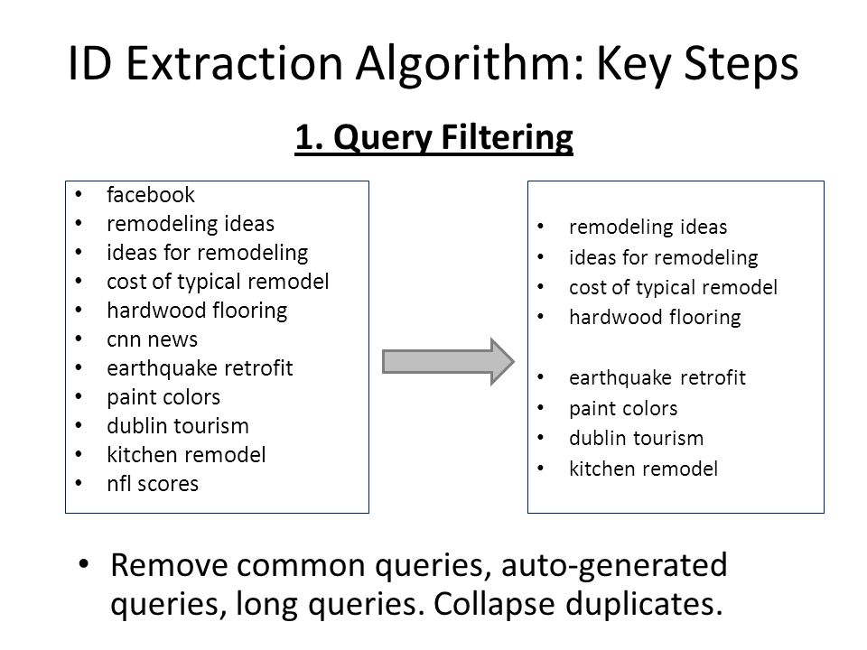 ID Extraction Algorithm: Key Steps Remove common queries, auto-generated queries, long queries.