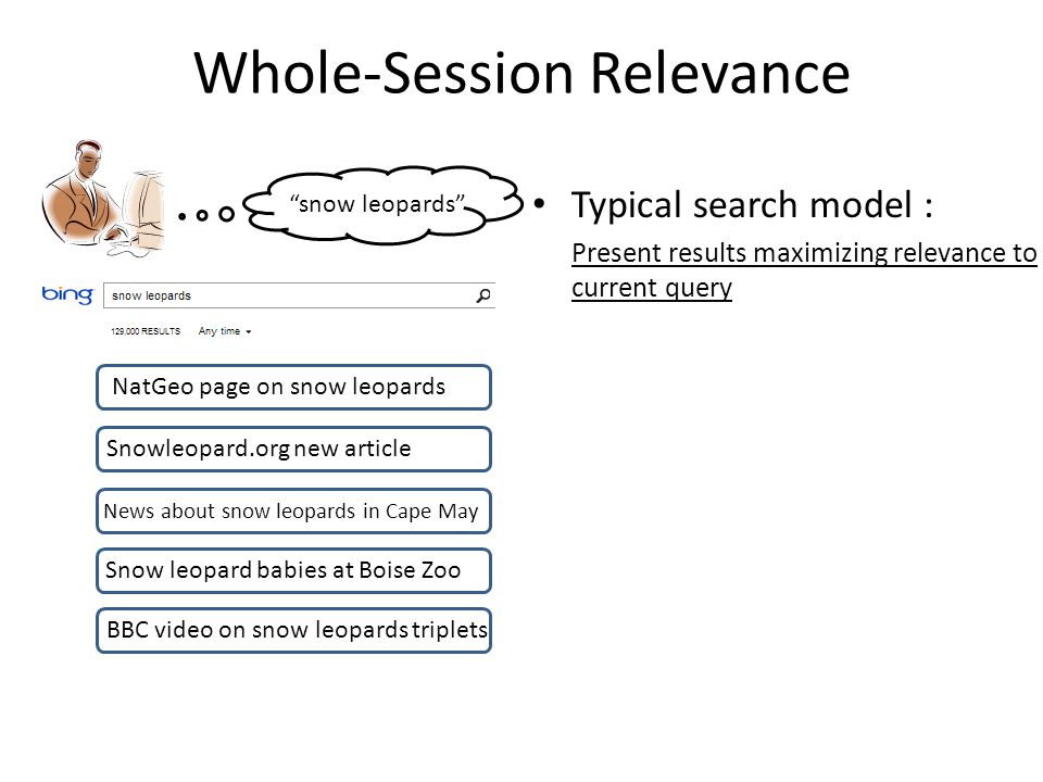 Whole-Session Relevance Typical search model : Present results maximizing relevance to current query snow leopards NatGeo page on snow leopards Snowleopard.org new article News about snow leopards in Cape May Snow leopard babies at Boise Zoo BBC video on snow leopards triplets