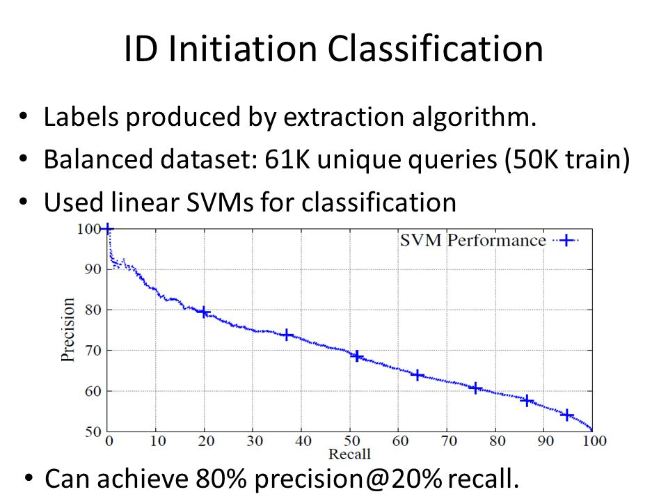ID Initiation Classification Labels produced by extraction algorithm.