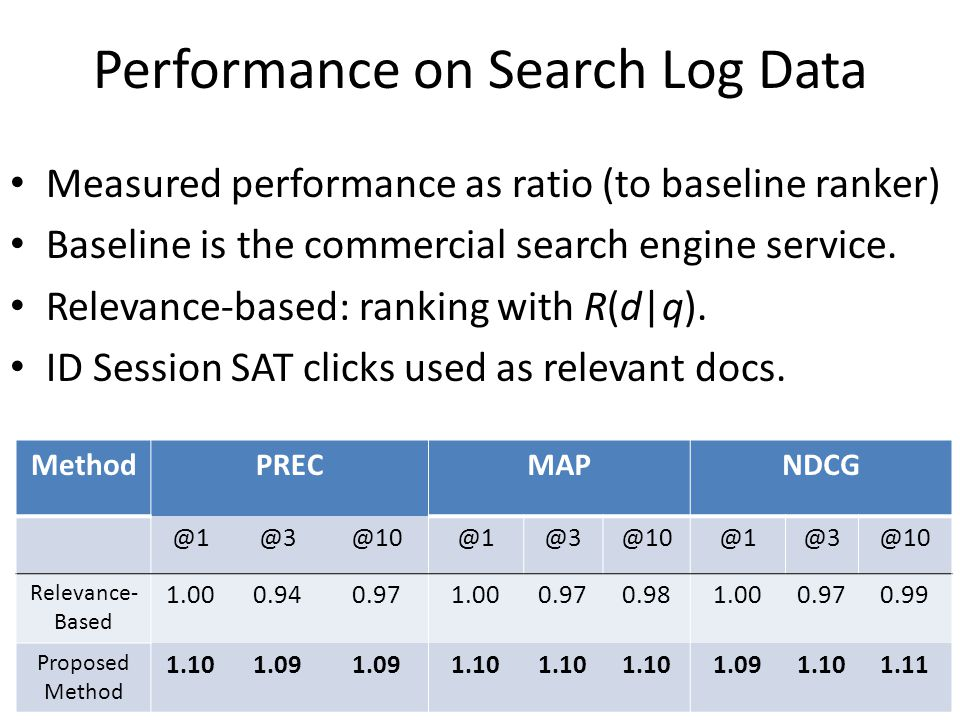 Performance on Search Log Data Measured performance as ratio (to baseline ranker) Baseline is the commercial search engine service.