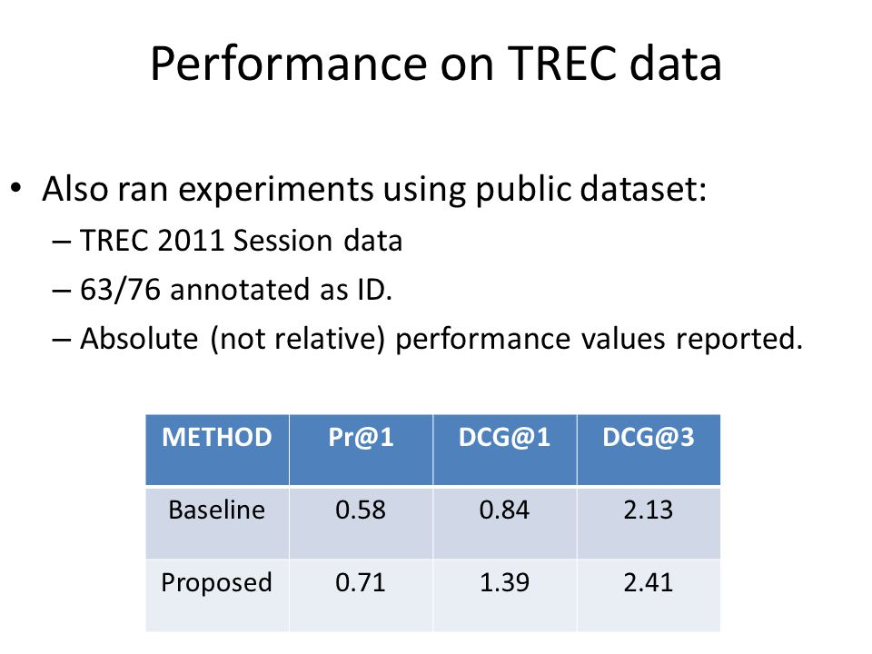 Performance on TREC data Also ran experiments using public dataset: – TREC 2011 Session data – 63/76 annotated as ID. – Absolute (not relative) perfor