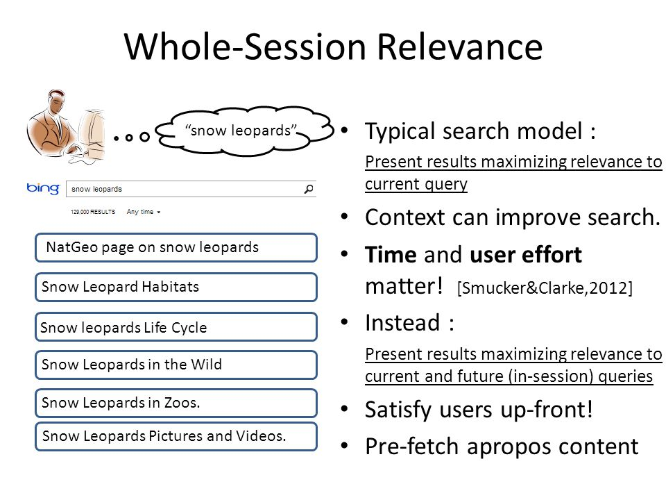 Whole-Session Relevance Typical search model : Present results maximizing relevance to current query Context can improve search.