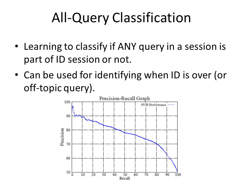 All-Query Classification Learning to classify if ANY query in a session is part of ID session or not.