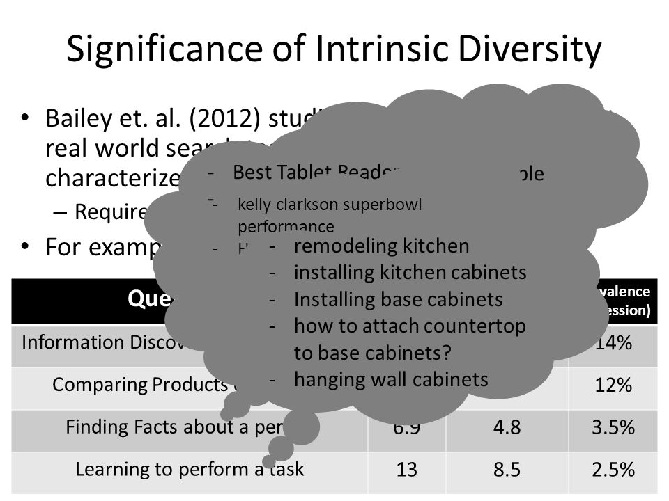 Related Problems Most work focuses on extrinsic diversity.