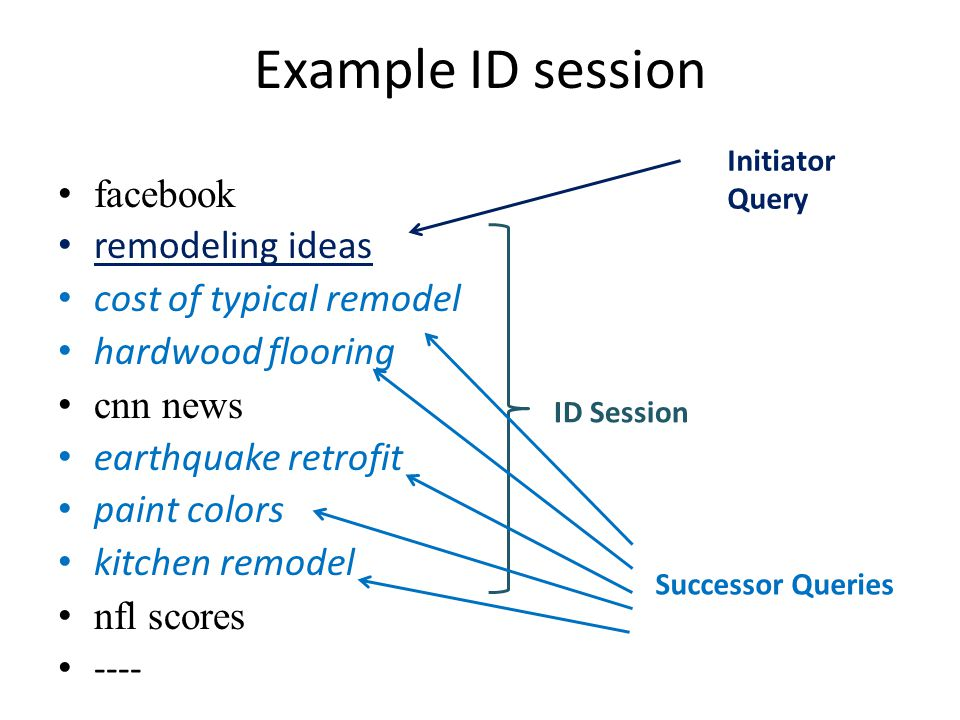 Our Contributions 1.Mining ID sessions from post-hoc behavioral analysis in search logs.