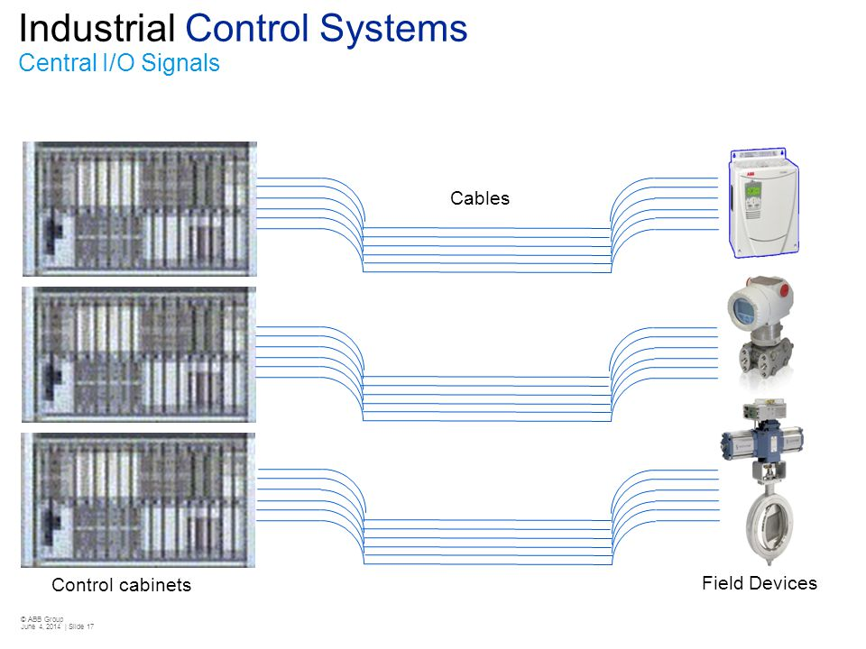 © ABB Group June 4, 2014 | Slide 17 Industrial Control Systems Central I/O Signals Cables Field Devices Control cabinets