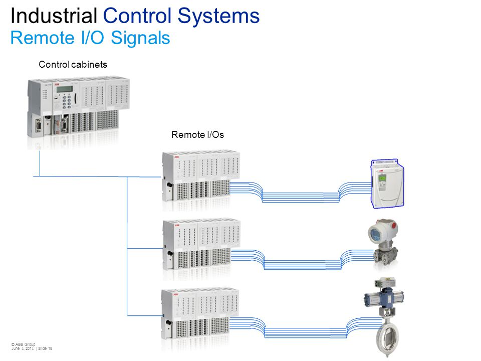 © ABB Group June 4, 2014 | Slide 18 Industrial Control Systems Remote I/O Signals Control cabinets Remote I/Os