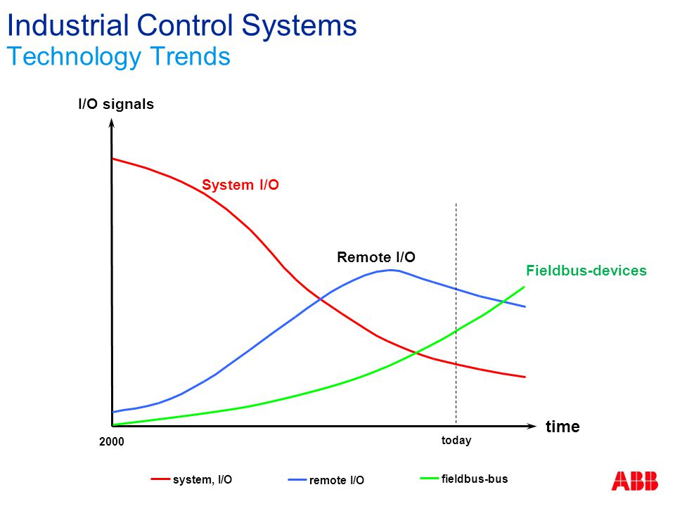 system, I/O remote I/O fieldbus-bus time I/O signals System I/O Remote I/O Fieldbus-devices today 2000 Industrial Control Systems Technology Trends