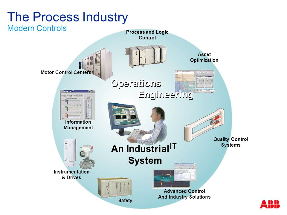 The Process Industry Modern Controls An Industrial IT System Instrumentation & Drives Information Management Asset Optimization Quality Control System