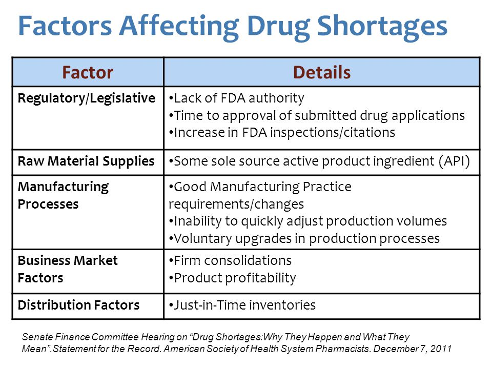 Factors Affecting Drug Shortages FactorDetails Regulatory/Legislative Lack of FDA authority Time to approval of submitted drug applications Increase in FDA inspections/citations Raw Material Supplies Some sole source active product ingredient (API) Manufacturing Processes Good Manufacturing Practice requirements/changes Inability to quickly adjust production volumes Voluntary upgrades in production processes Business Market Factors Firm consolidations Product profitability Distribution Factors Just-in-Time inventories Senate Finance Committee Hearing on Drug Shortages:Why They Happen and What They Mean.Statement for the Record.