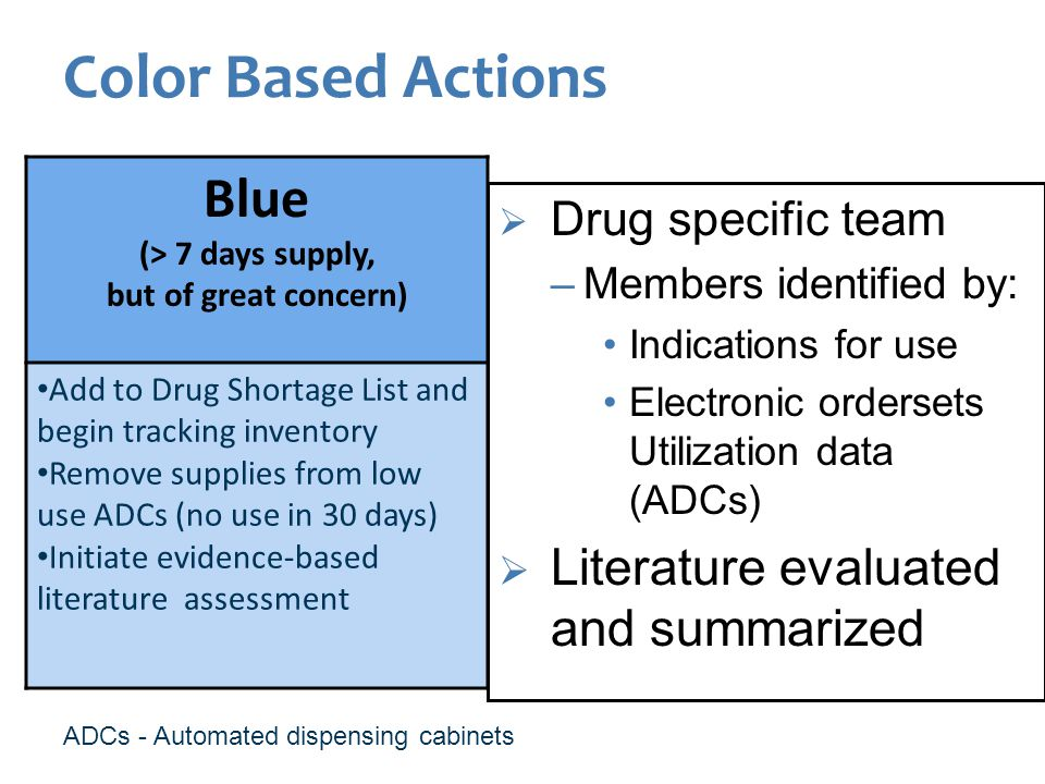Color Based Actions Blue (> 7 days supply, but of great concern) Add to Drug Shortage List and begin tracking inventory Remove supplies from low use ADCs (no use in 30 days) Initiate evidence-based literature assessment Drug specific team –Members identified by: Indications for use Electronic ordersets Utilization data (ADCs) Literature evaluated and summarized ADCs - Automated dispensing cabinets