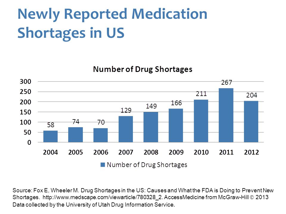 Active Medication Shortages in US Source: Source: Fox E, Wheeler M.
