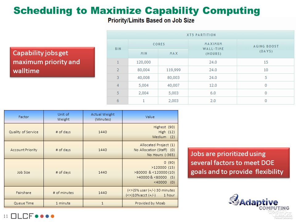 11 Scheduling to Maximize Capability Computing Capability jobs get maximum priority and walltime Jobs are prioritized using several factors to meet DO