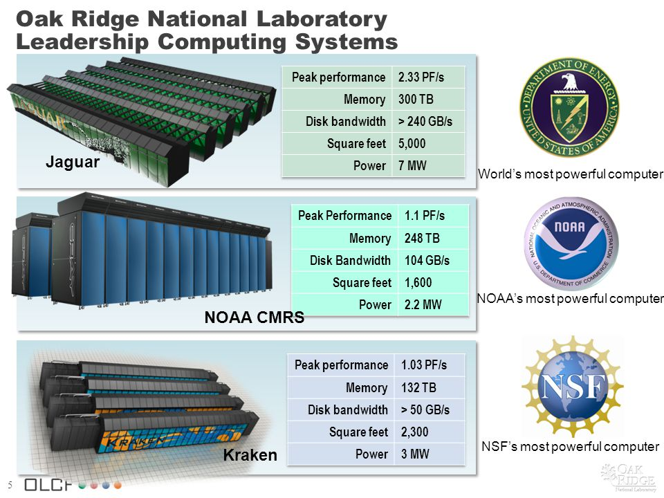 5 Oak Ridge National Laboratory Leadership Computing Systems Jaguar Kraken NOAA CMRS Worlds most powerful computer NOAAs most powerful computer NSFs most powerful computer