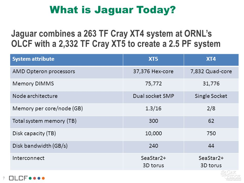 7 What is Jaguar Today? Jaguar combines a 263 TF Cray XT4 system at ORNLs OLCF with a 2,332 TF Cray XT5 to create a 2.5 PF system System attributeXT5X