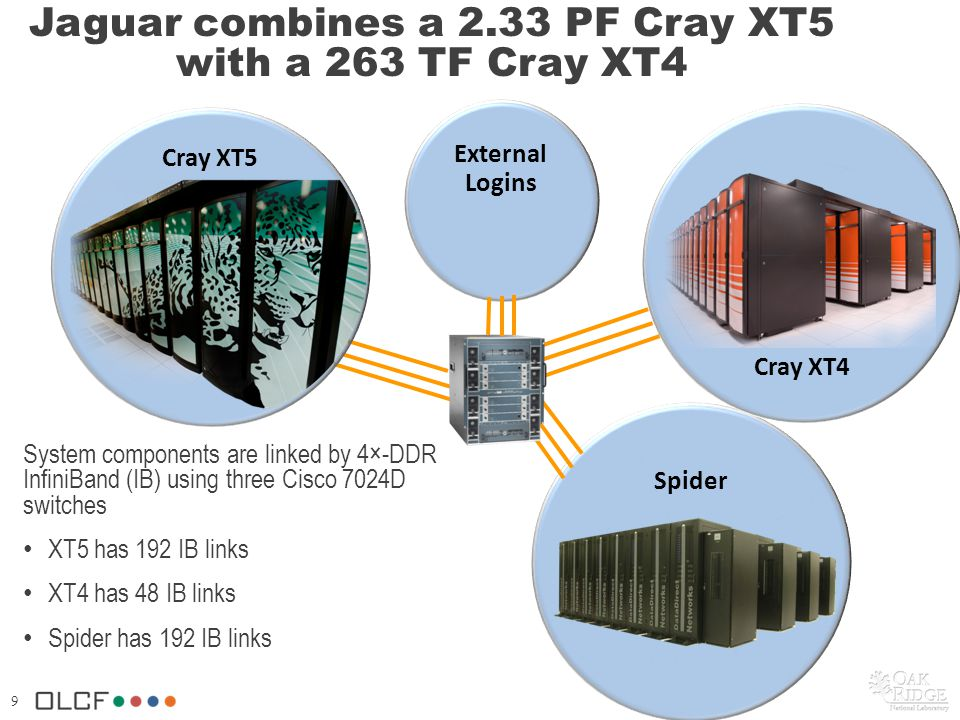 9 Jaguar combines a 2.33 PF Cray XT5 with a 263 TF Cray XT4 System components are linked by 4×-DDR InfiniBand (IB) using three Cisco 7024D switches XT5 has 192 IB links XT4 has 48 IB links Spider has 192 IB links Spider Cray XT4 Cray XT5 External Logins