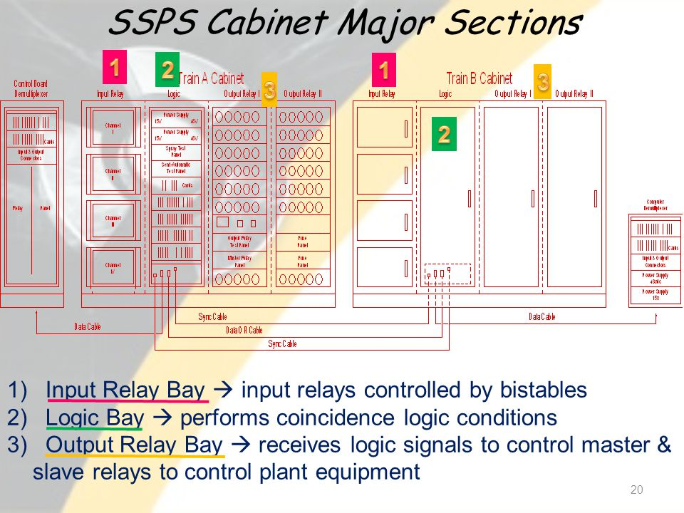 SSPS Cabinet Major Sections 20 1) Input Relay Bay input relays controlled by bistables 2) Logic Bay performs coincidence logic conditions 3) Output Relay Bay receives logic signals to control master & slave relays to control plant equipment