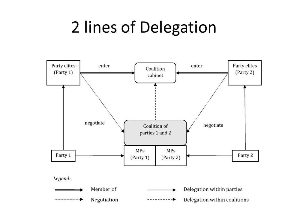 2 lines of Delegation