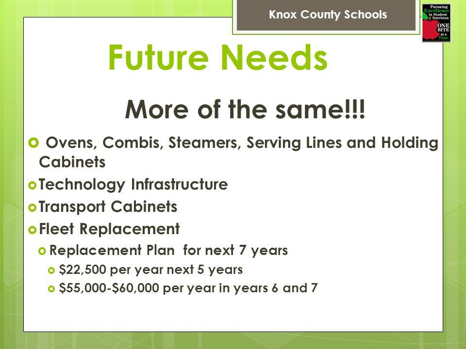 Future Needs More of the same!!.