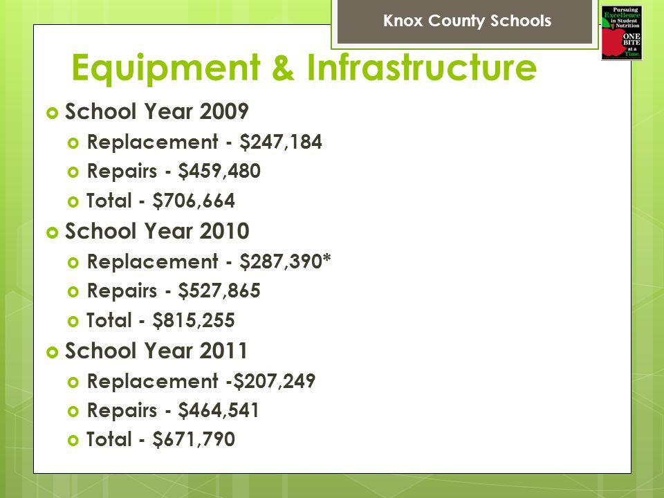 Equipment & Infrastructure School Year 2009 Replacement - $247,184 Repairs - $459,480 Total - $706,664 School Year 2010 Replacement - $287,390* Repairs - $527,865 Total - $815,255 School Year 2011 Replacement -$207,249 Repairs - $464,541 Total - $671,790 Knox County Schools