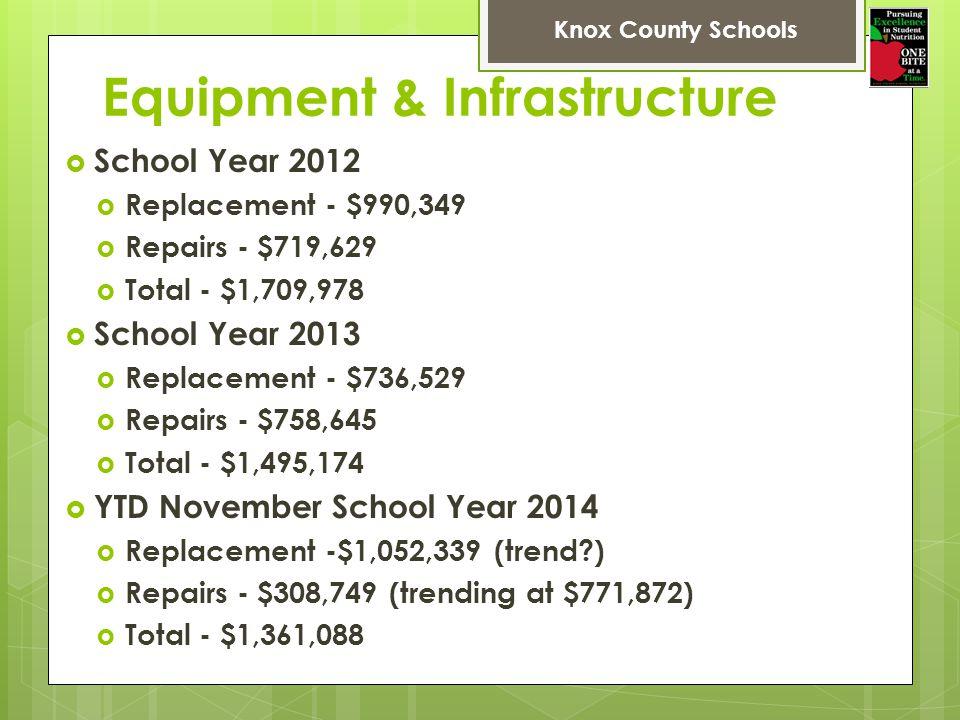 Equipment & Infrastructure School Year 2012 Replacement - $990,349 Repairs - $719,629 Total - $1,709,978 School Year 2013 Replacement - $736,529 Repairs - $758,645 Total - $1,495,174 YTD November School Year 2014 Replacement -$1,052,339 (trend?) Repairs - $308,749 (trending at $771,872) Total - $1,361,088 Knox County Schools