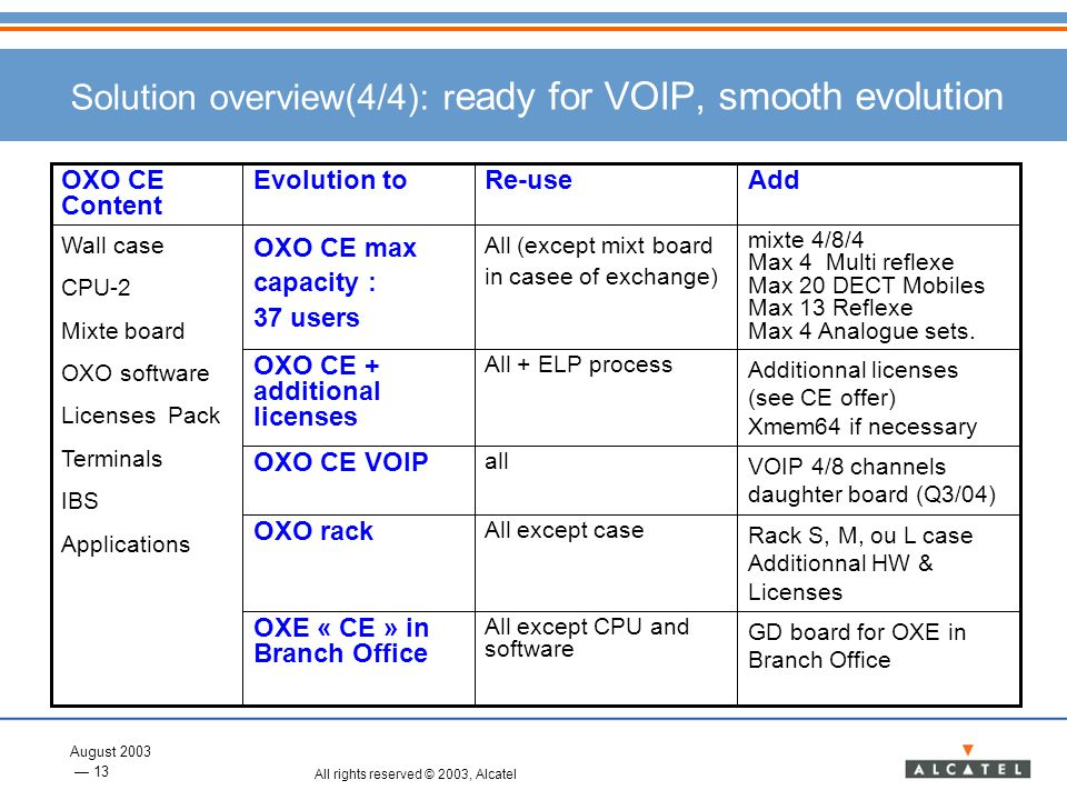 August 2003 13 All rights reserved © 2003, Alcatel Solution overview(4/4): r eady for VOIP, smooth evolution VOIP 4/8 channels daughter board (Q3/04)