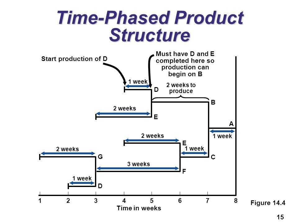15 Time-Phased Product Structure ||||||||12345678||||||||12345678 Time in weeks F 2 weeks 3 weeks 1 week A 2 weeks 1 week D E 2 weeks D G 1 week Start