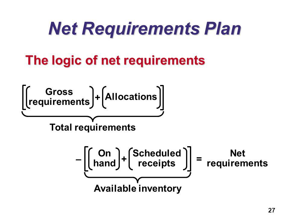 27 Net Requirements Plan The logic of net requirements Available inventory Net requirements On hand Scheduled receipts +–= Total requirements Gross re