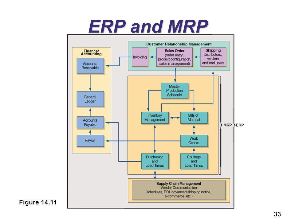 33 ERP and MRP Figure 14.11