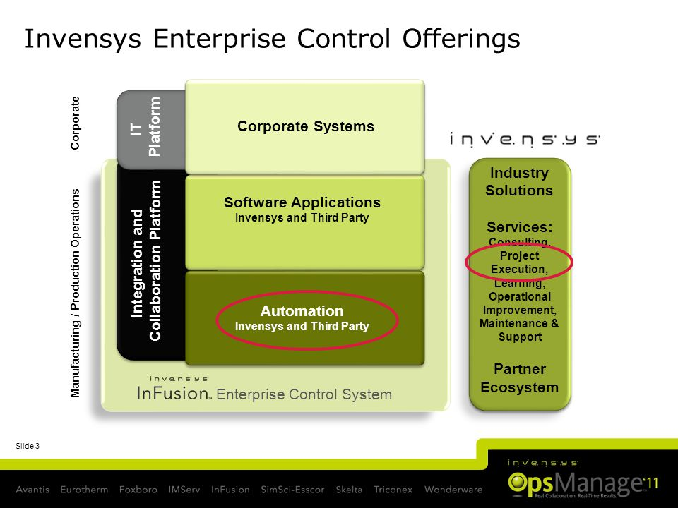 Slide 3 Invensys Enterprise Control Offerings Manufacturing / Production Operations Corporate Integration and Collaboration Platform Automation Invensys and Third Party Software Applications Invensys and Third Party Enterprise Control System IT Platform Corporate Systems