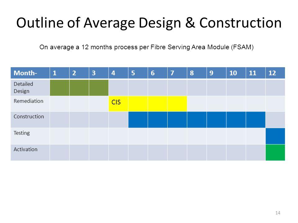 Outline of Average Design & Construction 14 Month-123456789101112 Detailed Design Remediation CIS Construction Testing Activation On average a 12 mont