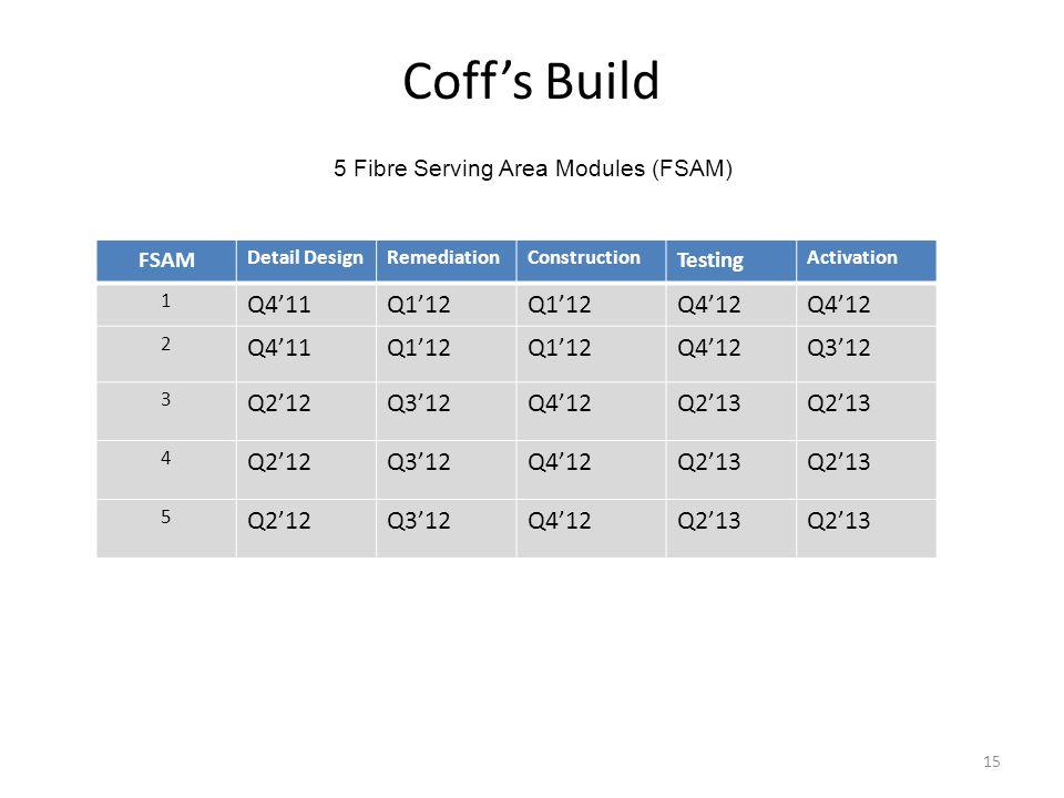 Coffs Build 15 5 Fibre Serving Area Modules (FSAM) FSAM Detail DesignRemediationConstruction Testing Activation 1 Q411Q112 Q412 2 Q411Q112 Q412Q312 3