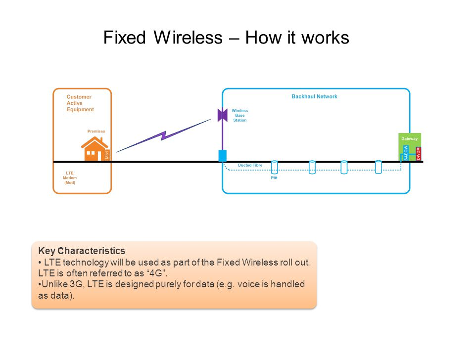 Fixed Wireless – How it works Key Characteristics LTE technology will be used as part of the Fixed Wireless roll out. LTE is often referred to as 4G.