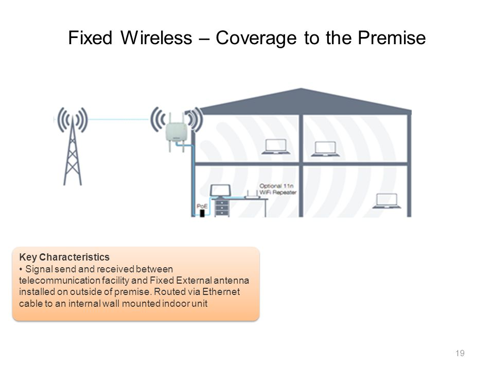 Fixed Wireless – Coverage to the Premise 19 Key Characteristics Signal send and received between telecommunication facility and Fixed External antenna installed on outside of premise.