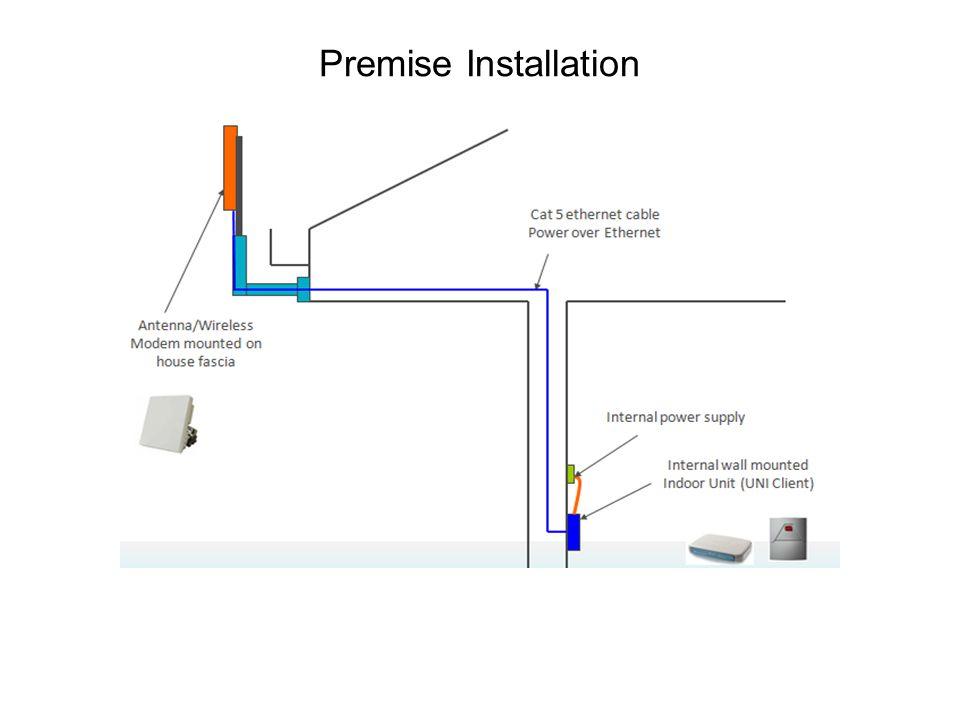 Premise Installation
