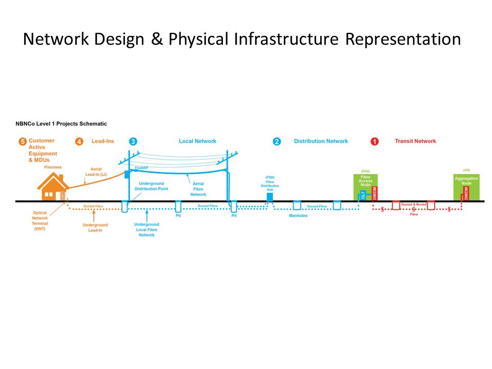 Network Design & Physical Infrastructure Representation