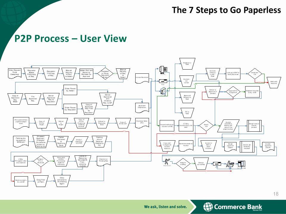P2P Process – User View 18