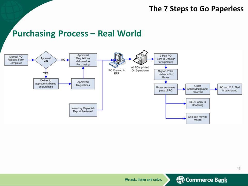 Purchasing Process – Real World 19