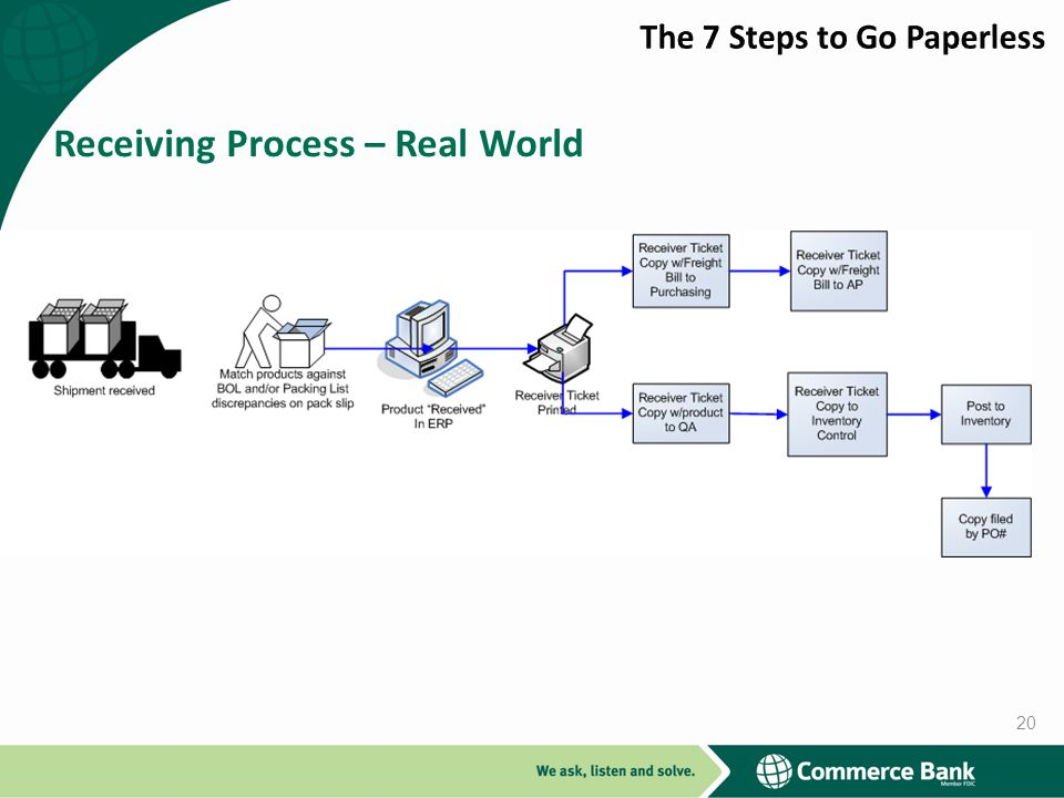 Receiving Process – Real World 20
