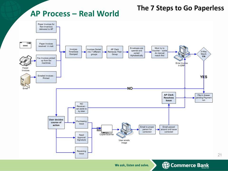 AP Process – Real World 21
