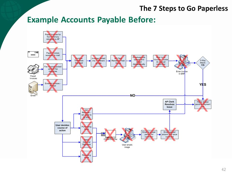 Example Accounts Payable Before: 42