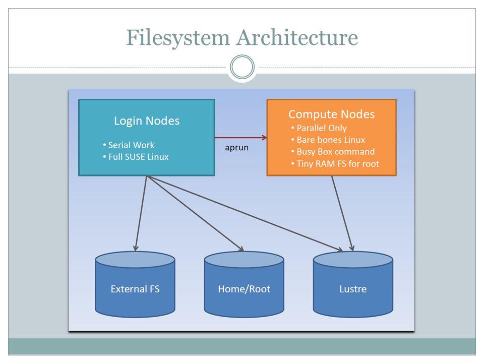 Filesystem Architecture