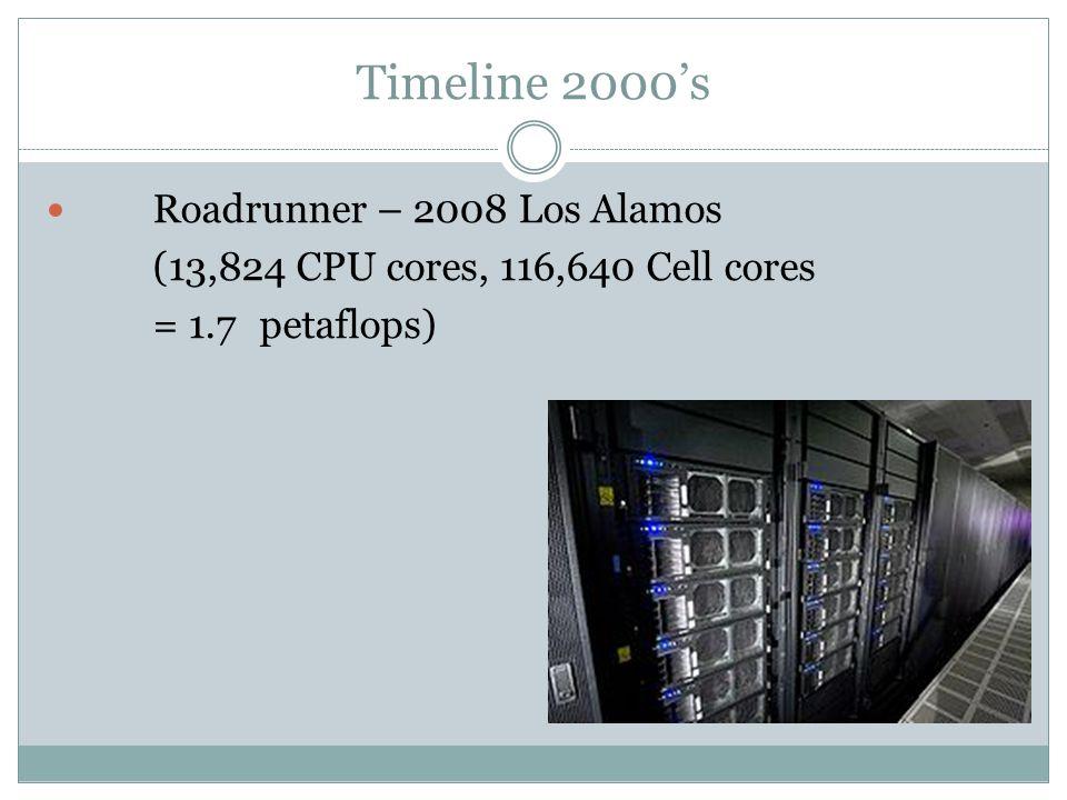 Timeline 2010s Tianhe-1A 2010 - NSC-China (3,211,264 GPU cores, 86,016 CPU cores = 4.7 Petaflops)