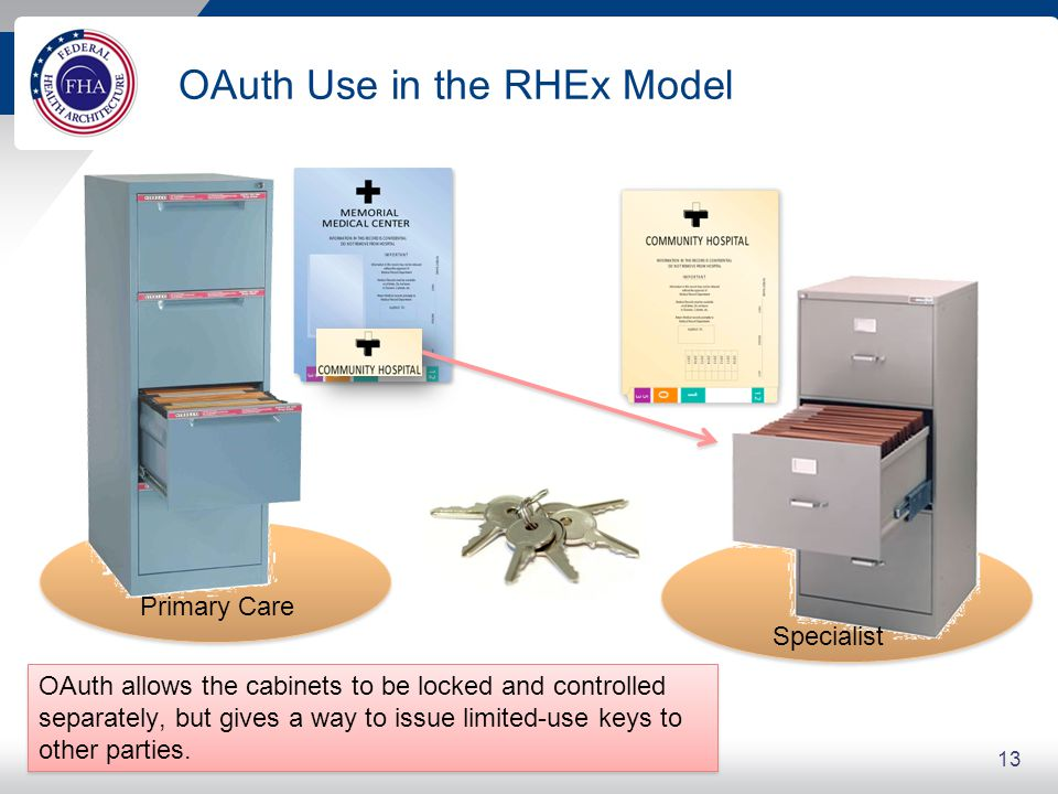 OAuth Use in the RHEx Model 13 OAuth allows the cabinets to be locked and controlled separately, but gives a way to issue limited-use keys to other pa