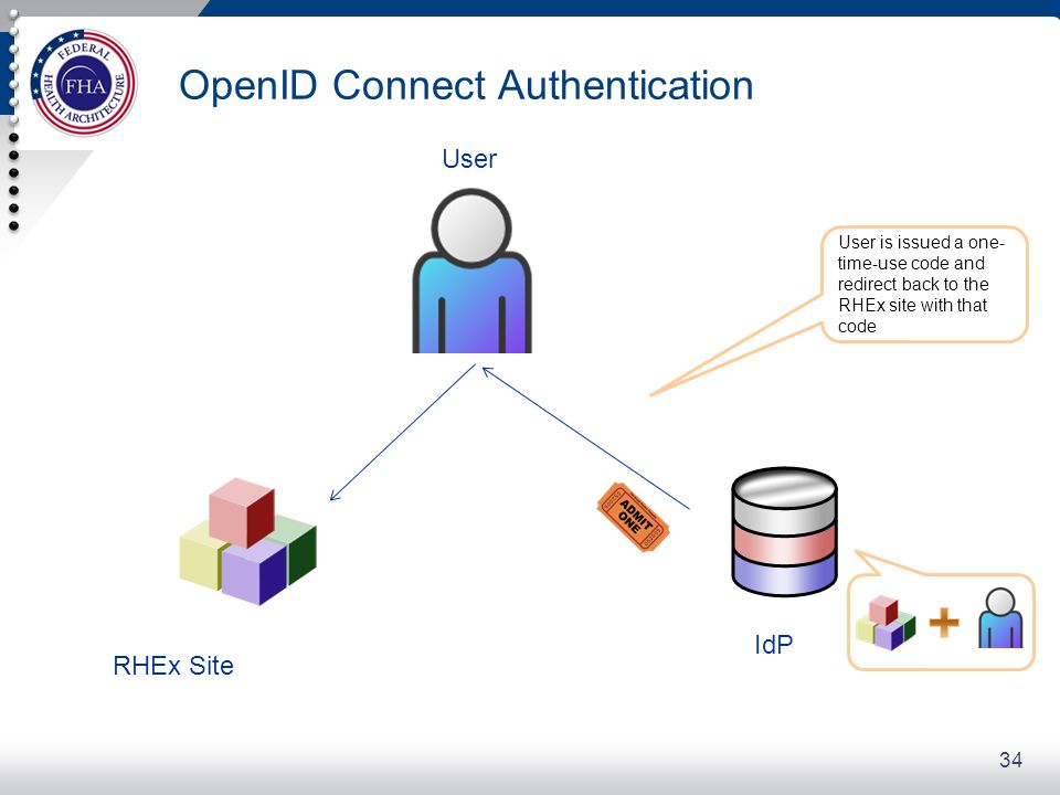 OpenID Connect Authentication 34 User is issued a one- time-use code and redirect back to the RHEx site with that code User RHEx Site IdP
