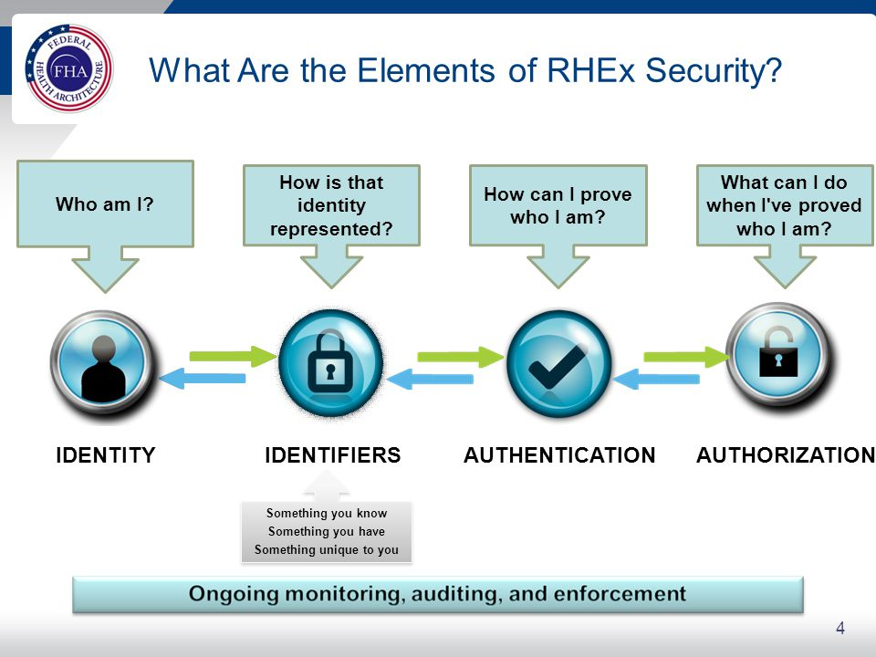 What Are the Elements of RHEx Security? 4 IDENTITY Who am I? IDENTIFIERS How is that identity represented? AUTHENTICATION How can I prove who I am? AU