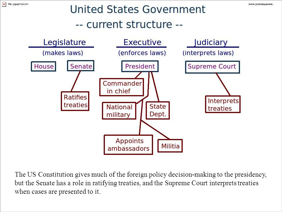 The US Constitution gives much of the foreign policy decision-making to the presidency, but the Senate has a role in ratifying treaties, and the Supre